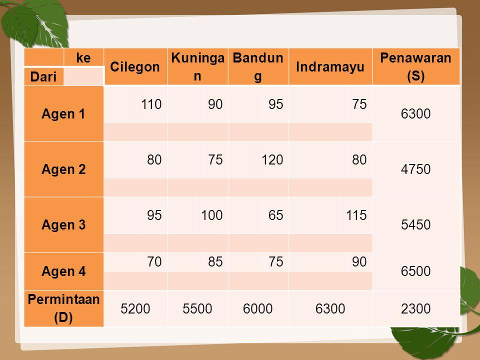 ke Cilegon Kuningan Bandung Indramayu Penawaran (S) Dari Agen 1 110 90