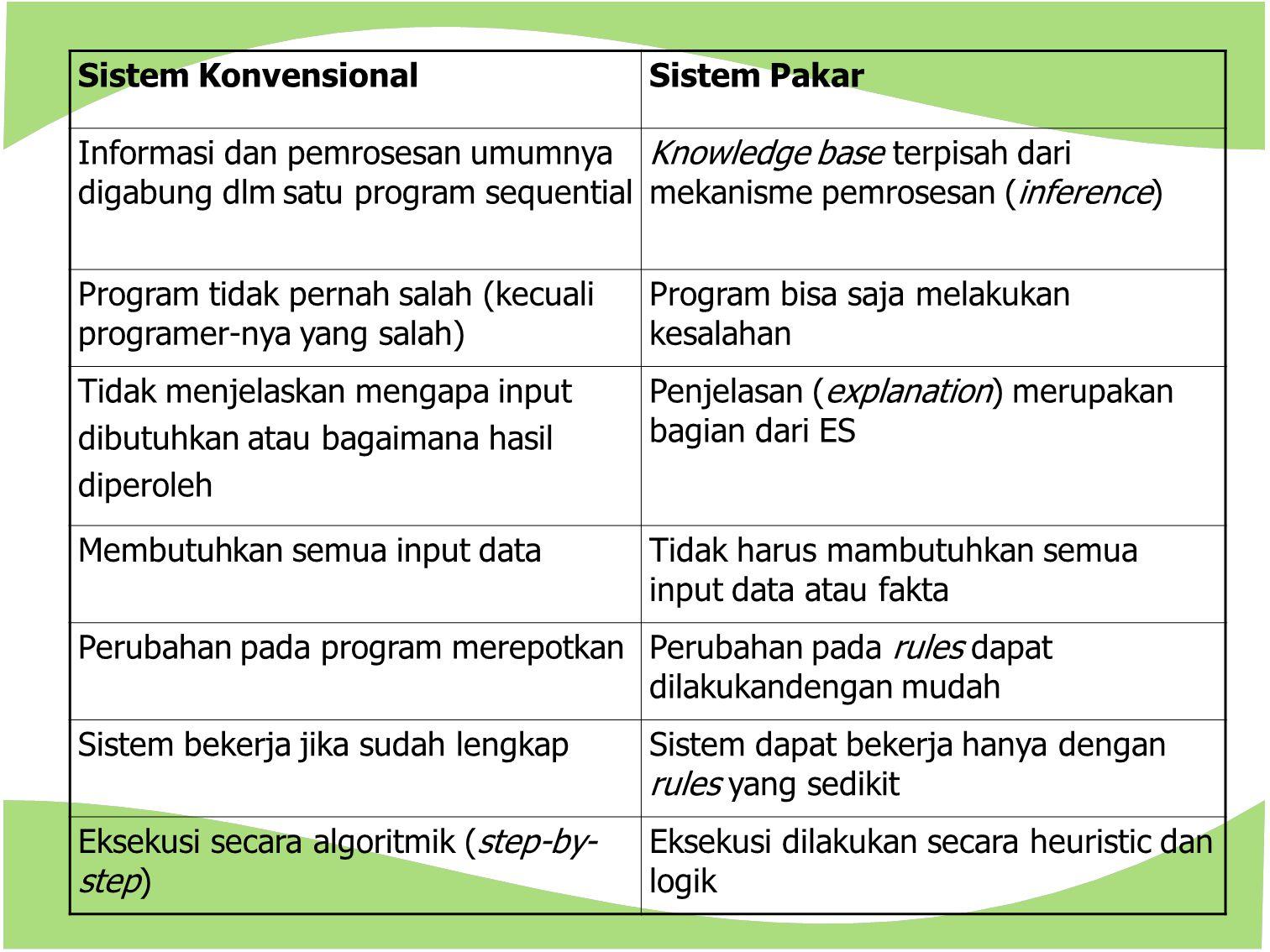 Sistem Konvensional Sistem Pakar. Informasi dan pemrosesan umumnya digabung dlm satu program sequential.