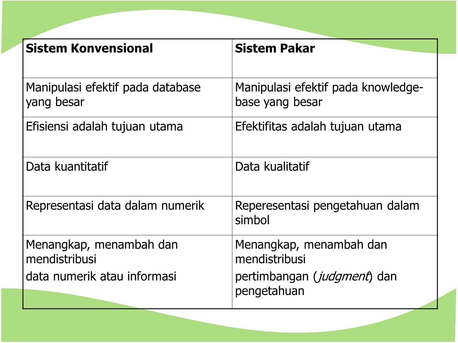 Sistem Konvensional Sistem Pakar. Manipulasi efektif pada database yang besar. Manipulasi efektif pada knowledge-base yang besar.