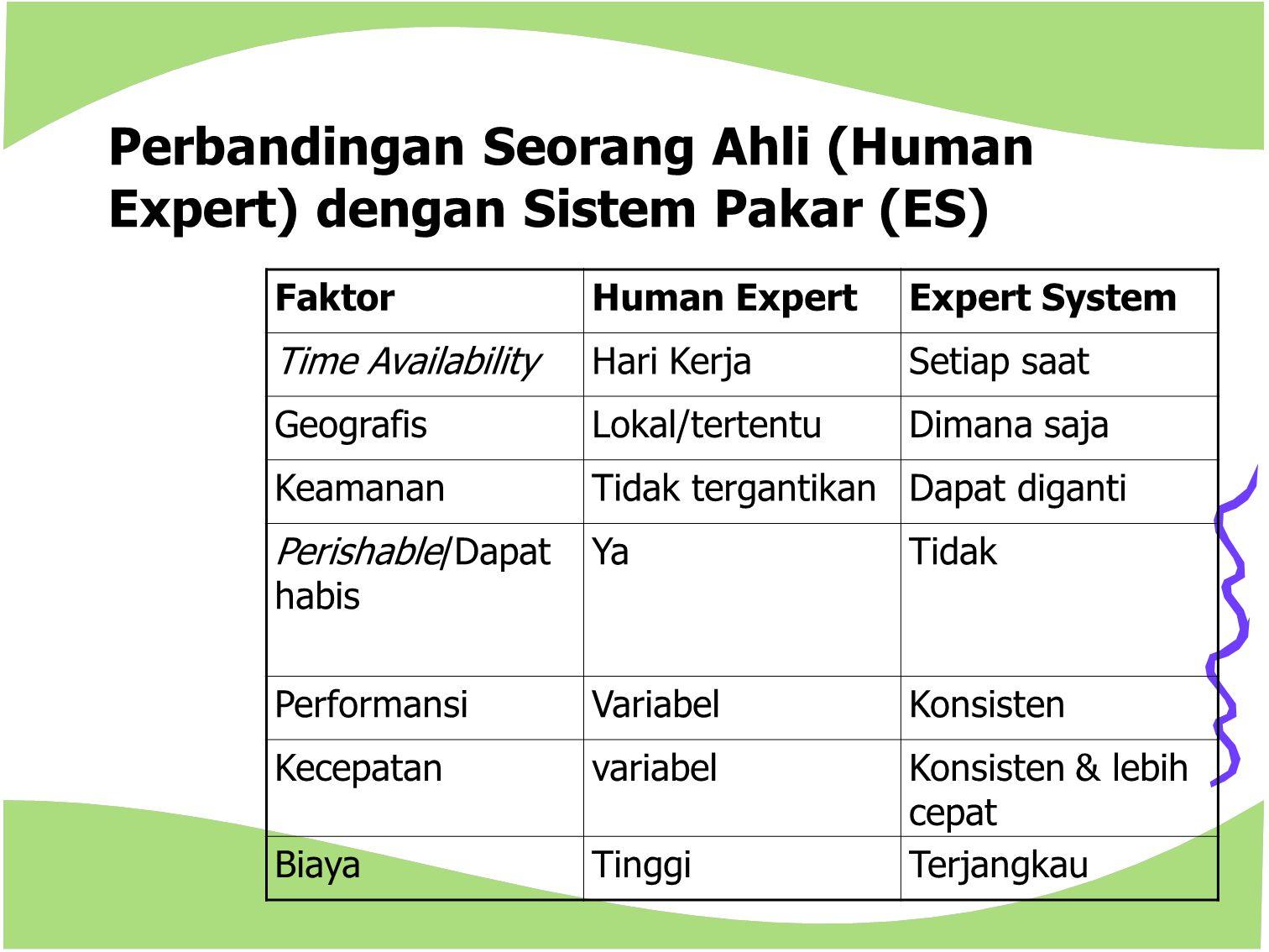 Perbandingan Seorang Ahli (Human Expert) dengan Sistem Pakar (ES)