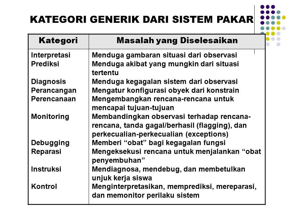 KATEGORI GENERIK DARI SISTEM PAKAR Masalah yang Diselesaikan