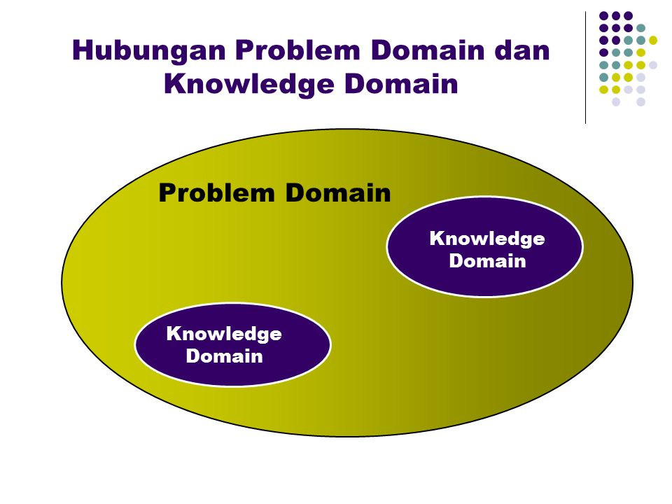 Hubungan Problem Domain dan Knowledge Domain