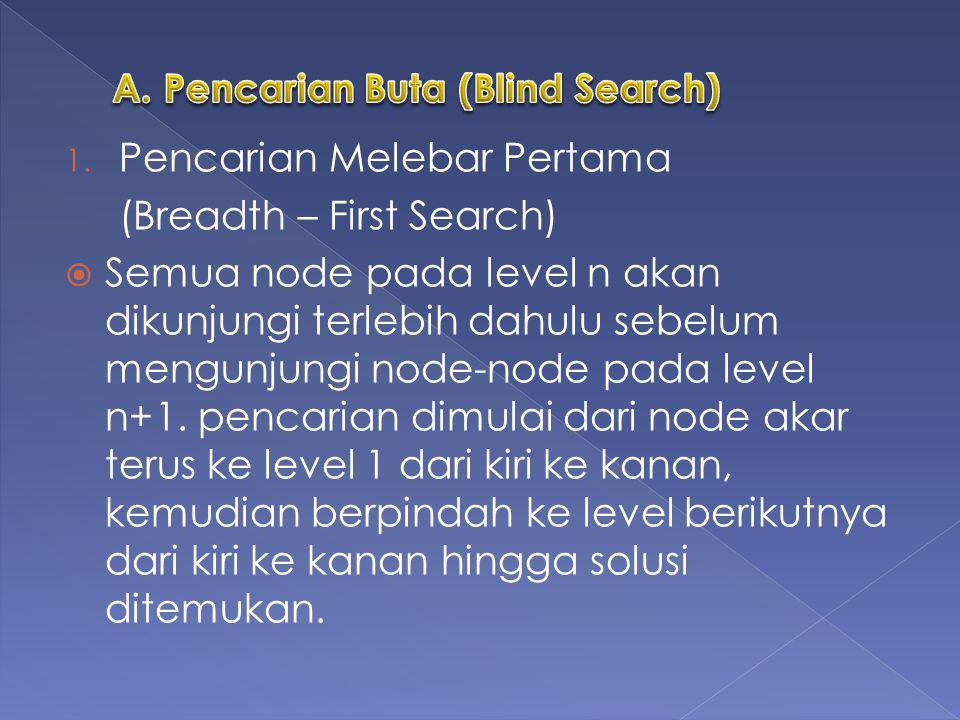 Pencarian Melebar Pertama (Breadth – First Search)