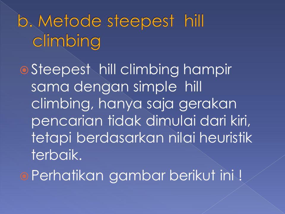 b. Metode steepest hill climbing