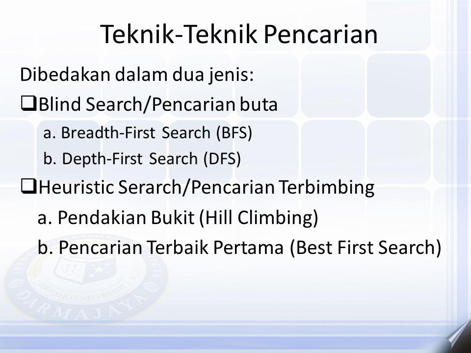 Teknik-Teknik Pencarian