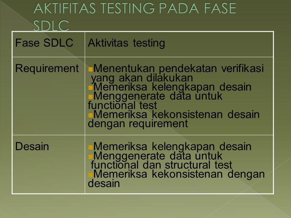 AKTIFITAS TESTING PADA FASE SDLC