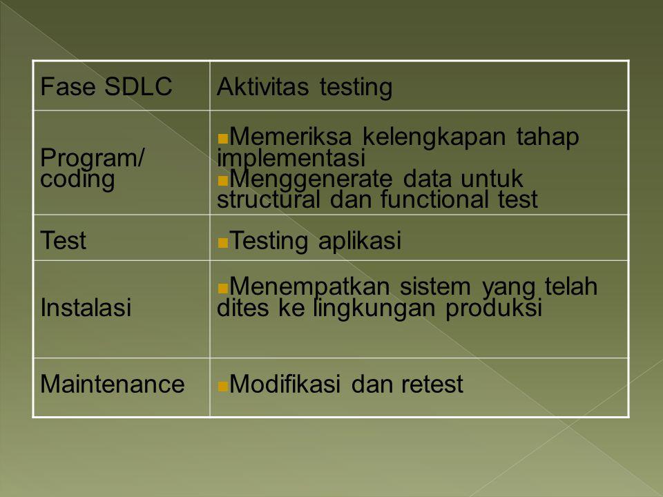 Fase SDLC Aktivitas testing. Program/ coding. Memeriksa kelengkapan tahap. implementasi. Menggenerate data untuk.