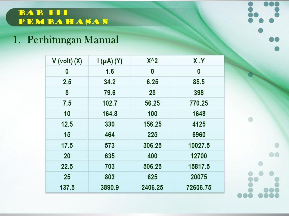 Perhitungan Manual BAB Iii PEMBAHASAN V (volt) (X) I (µA) (Y) X^2 X .Y