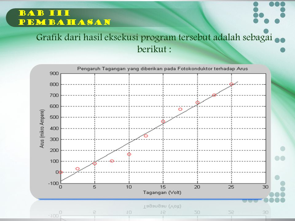 Grafik dari hasil eksekusi program tersebut adalah sebagai berikut :