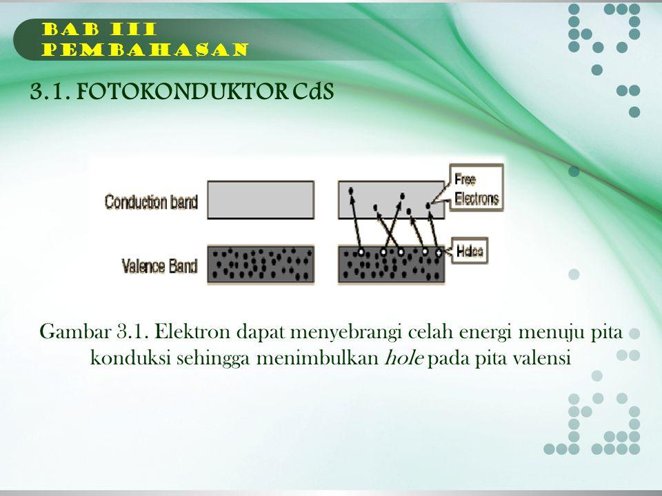 BAB Iii PEMBAHASAN 3.1. FOTOKONDUKTOR CdS.