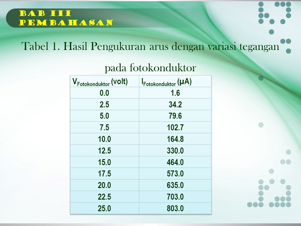 BAB Iii PEMBAHASAN Tabel 1. Hasil Pengukuran arus dengan variasi tegangan pada fotokonduktor. VFotokonduktor (volt)