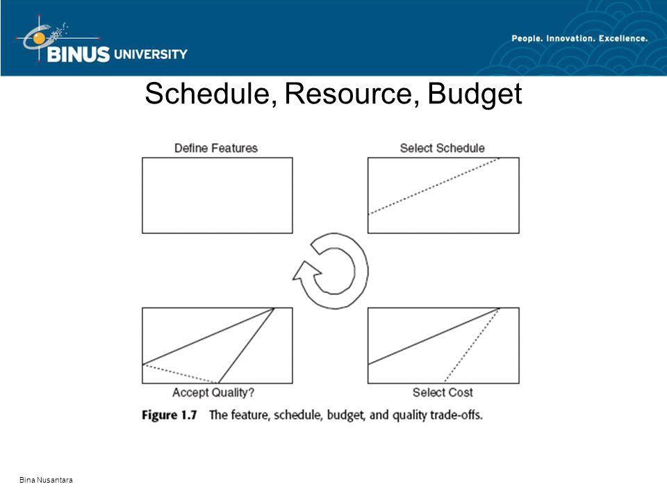 Schedule, Resource, Budget