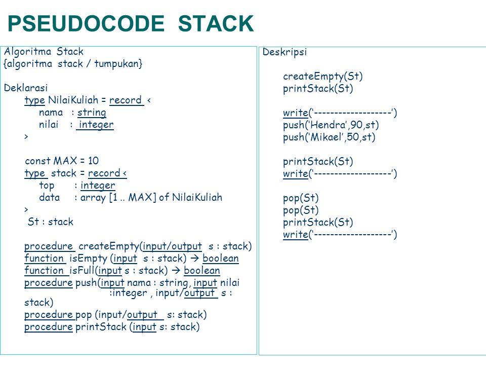 PSEUDOCODE STACK Algoritma Stack Deskripsi