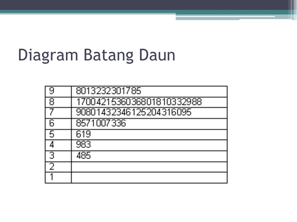 Bab 1 distribusi frekuensi ppt download 8 diagram batang daun ccuart Choice Image