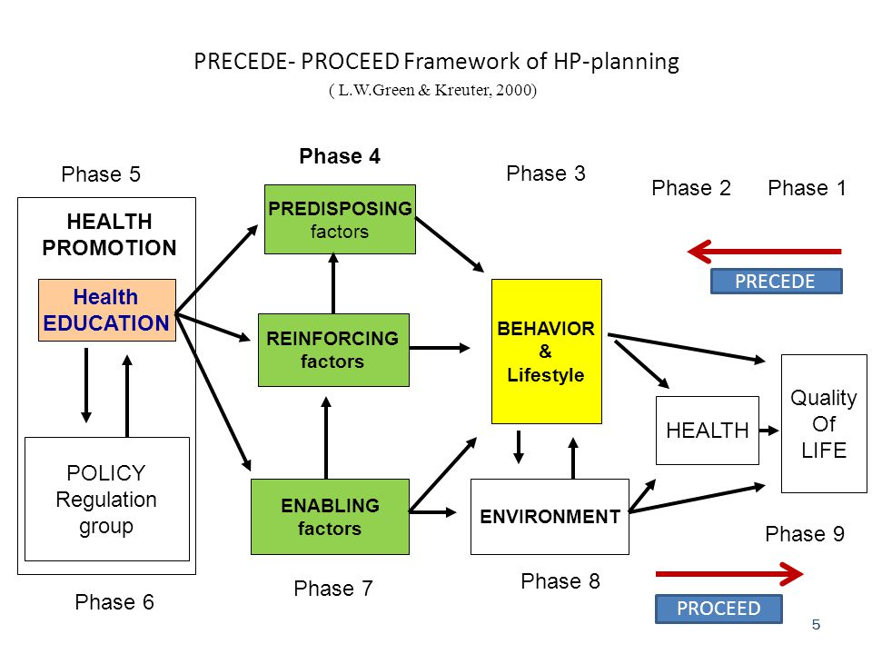 PRECEDE- PROCEED Framework of HP-planning ( L.W.Green & Kreuter, 2000)