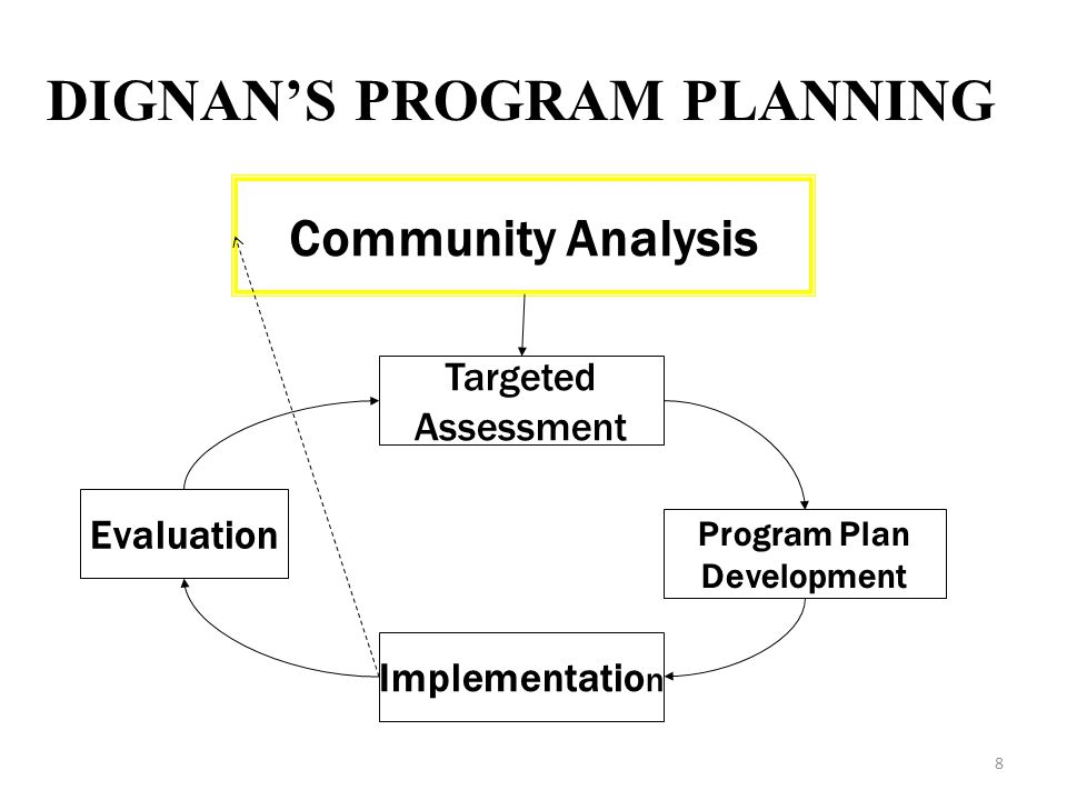 DIGNAN'S PROGRAM PLANNING