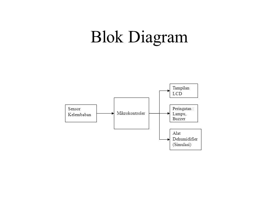 Blok Diagram Tampilan LCD Mikrokontroler Sensor Kelembaban