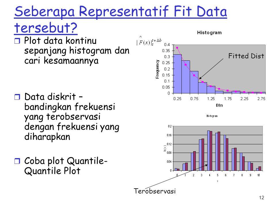 Seberapa Representatif Fit Data tersebut
