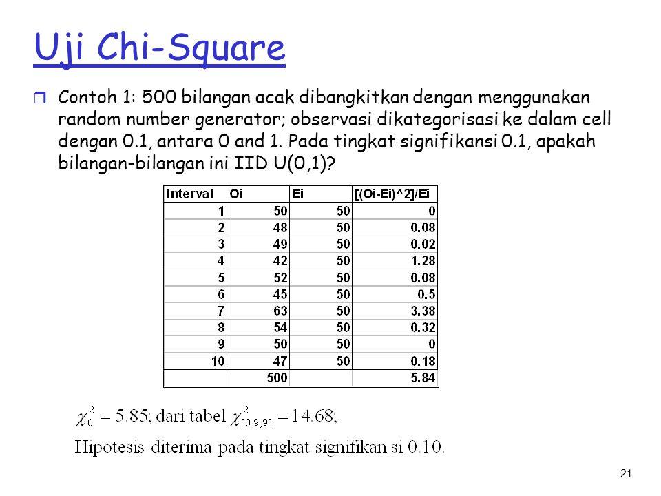 Uji Chi-Square