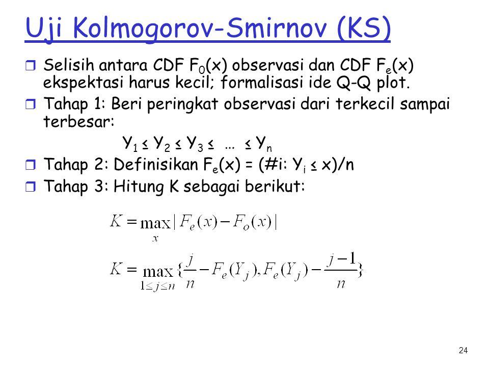 Uji Kolmogorov-Smirnov (KS)