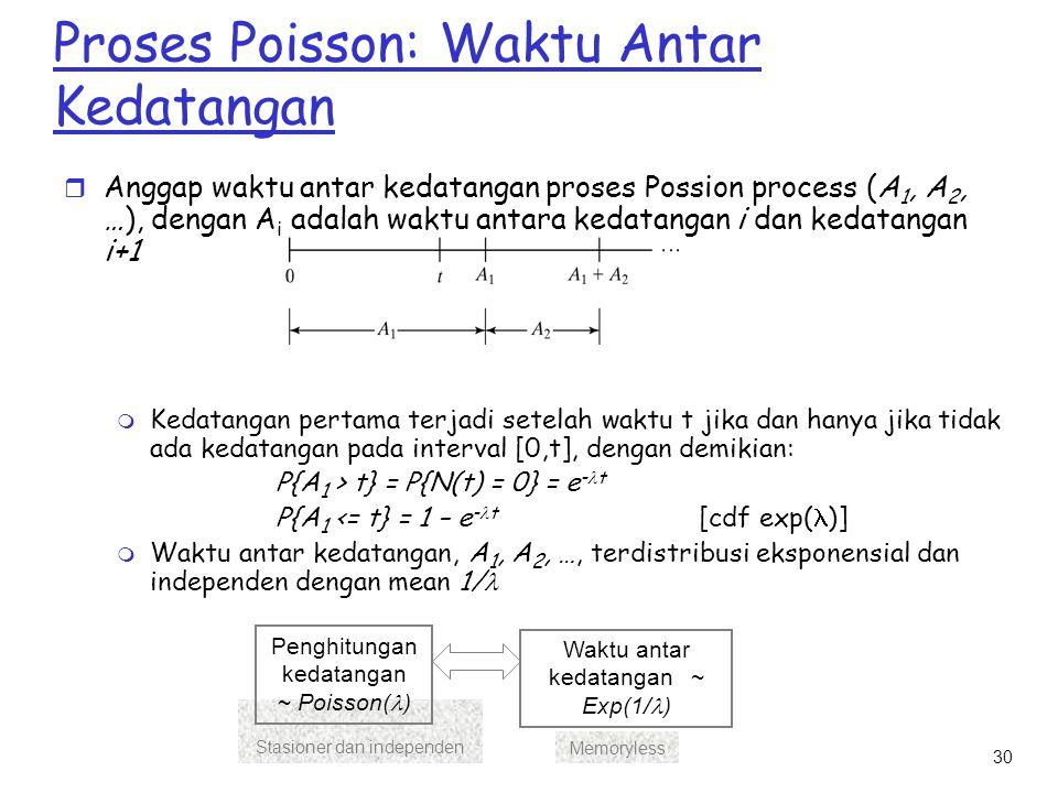 Proses Poisson: Waktu Antar Kedatangan