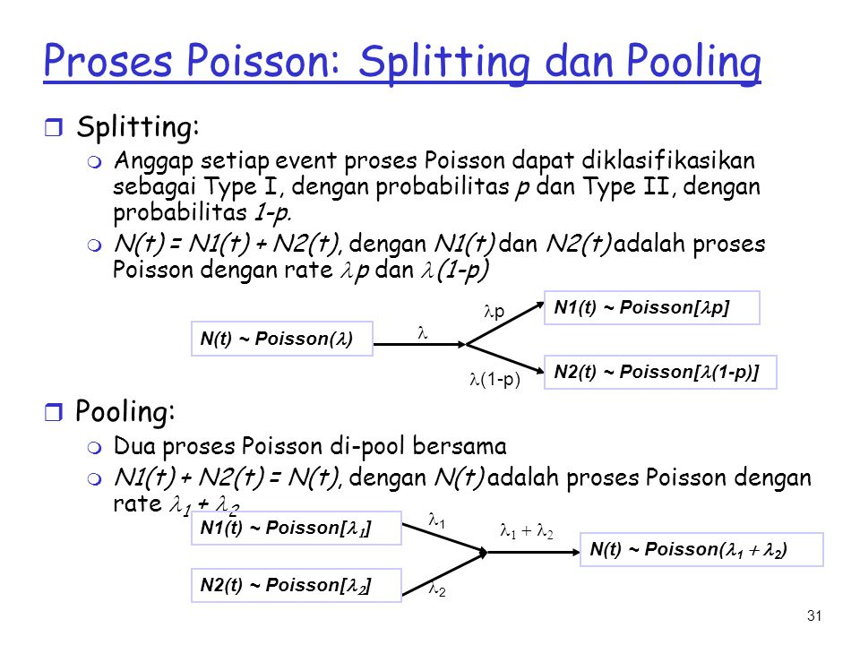 Proses Poisson: Splitting dan Pooling