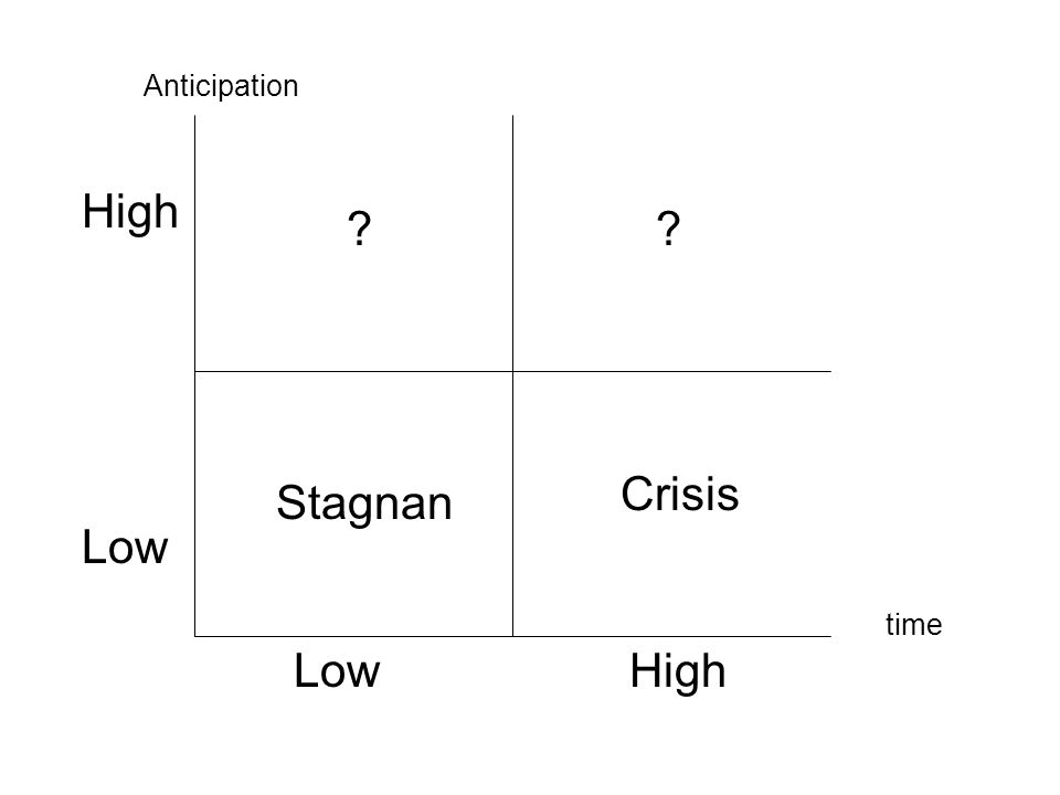 Anticipation High Crisis Stagnan Low time Low High