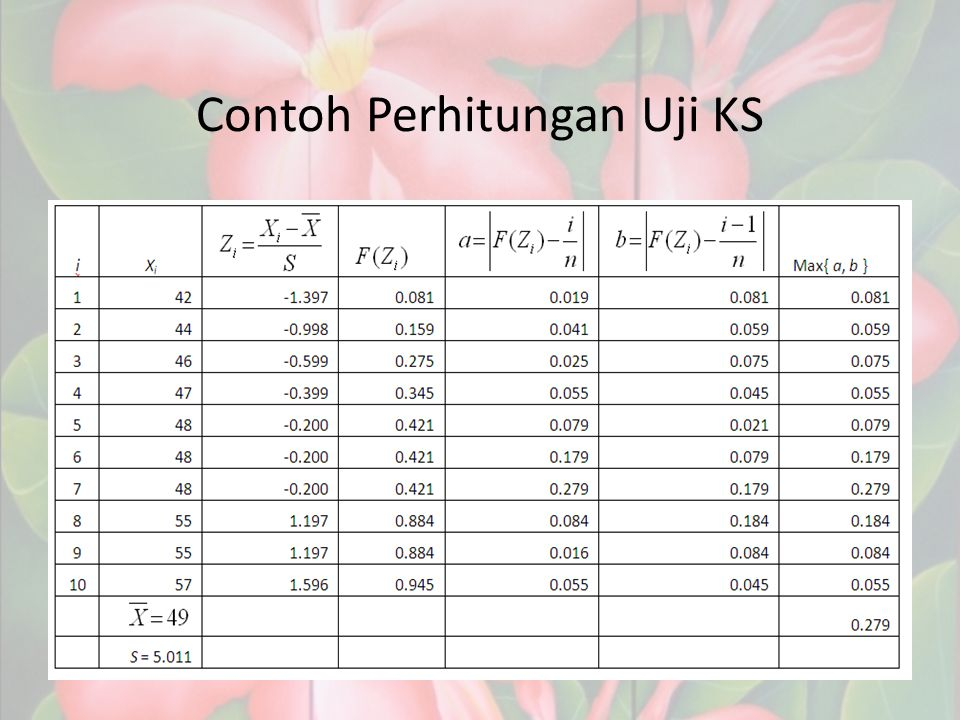 Contoh Perhitungan Uji KS