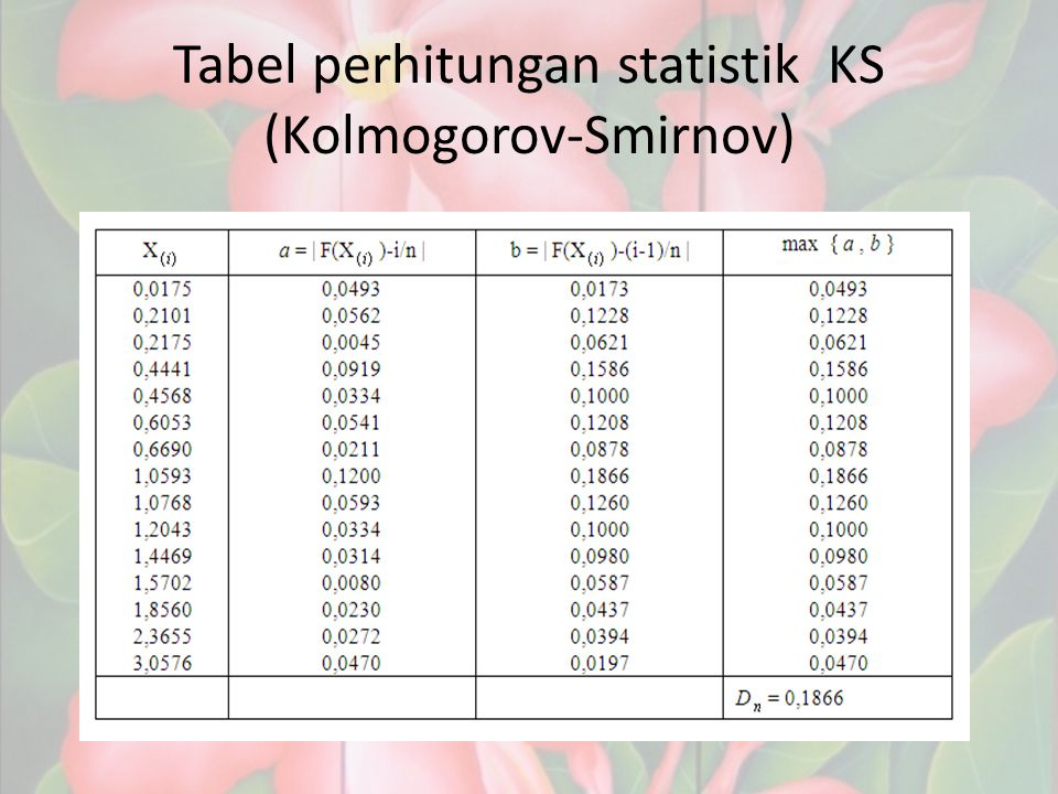 Tabel perhitungan statistik KS (Kolmogorov-Smirnov)