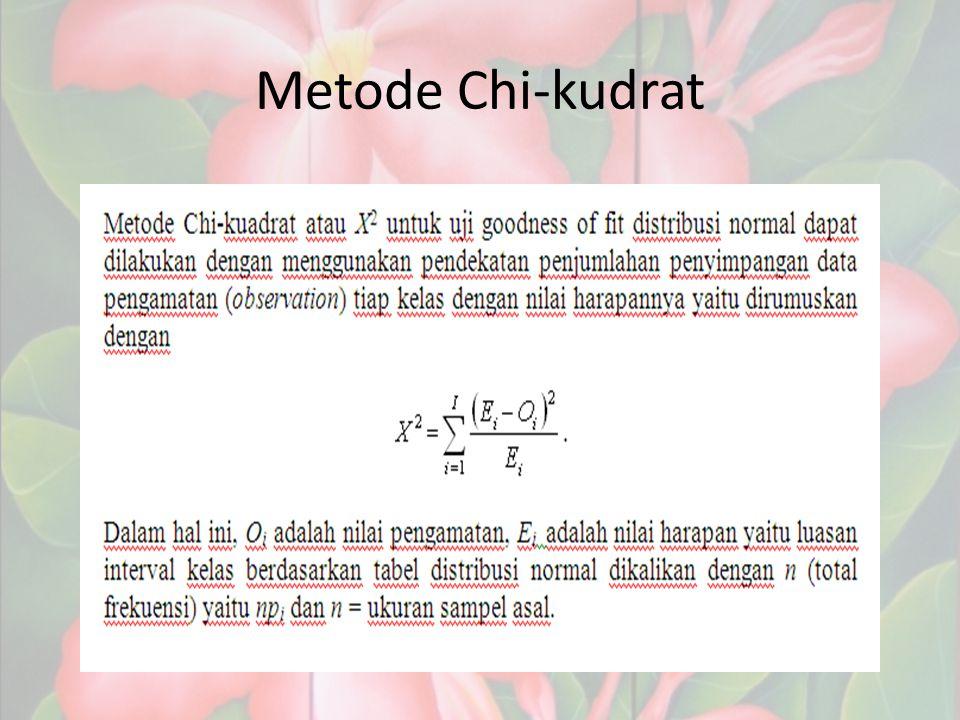 Metode Chi-kudrat