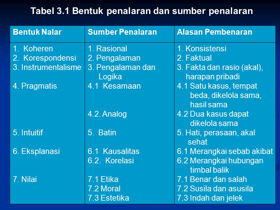 Tabel 3.1 Bentuk penalaran dan sumber penalaran