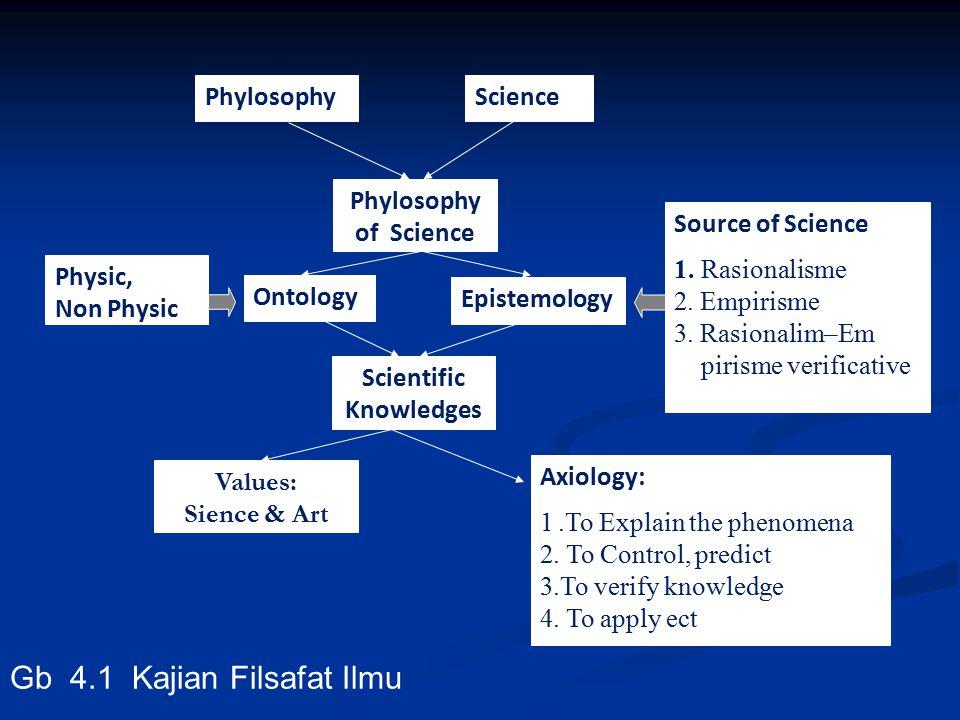Scientific Knowledges