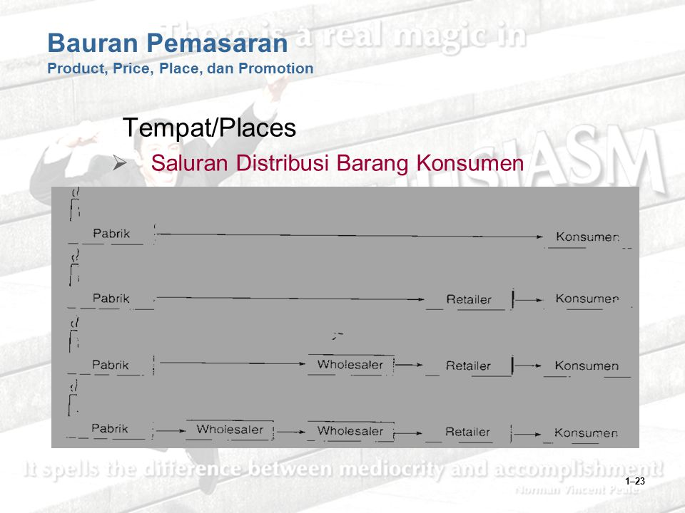 Bauran Pemasaran Product, Price, Place, dan Promotion