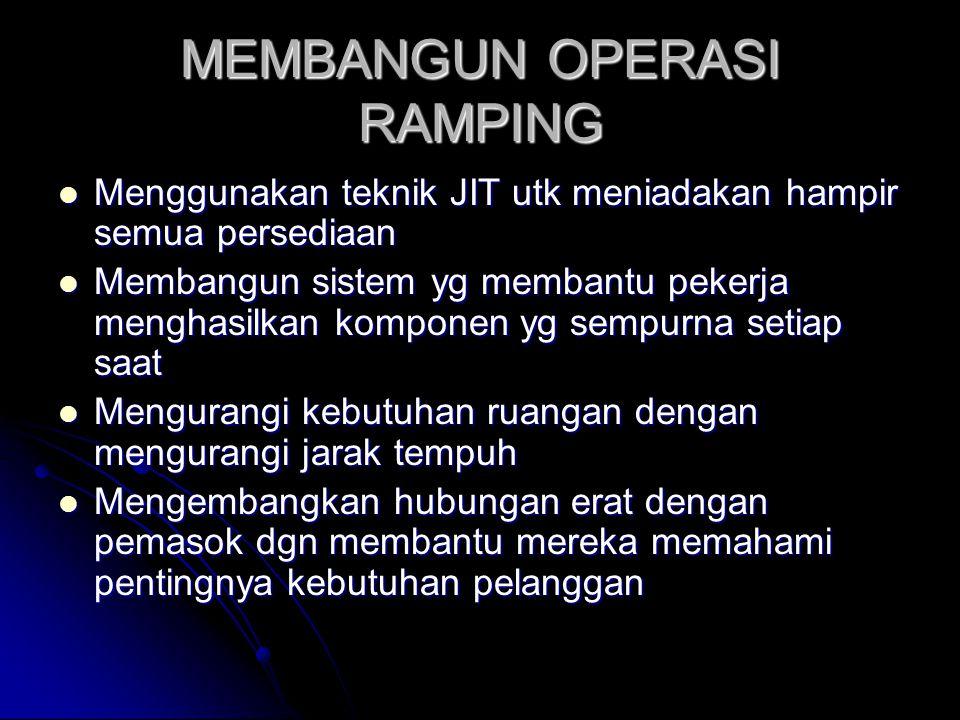 MEMBANGUN OPERASI RAMPING
