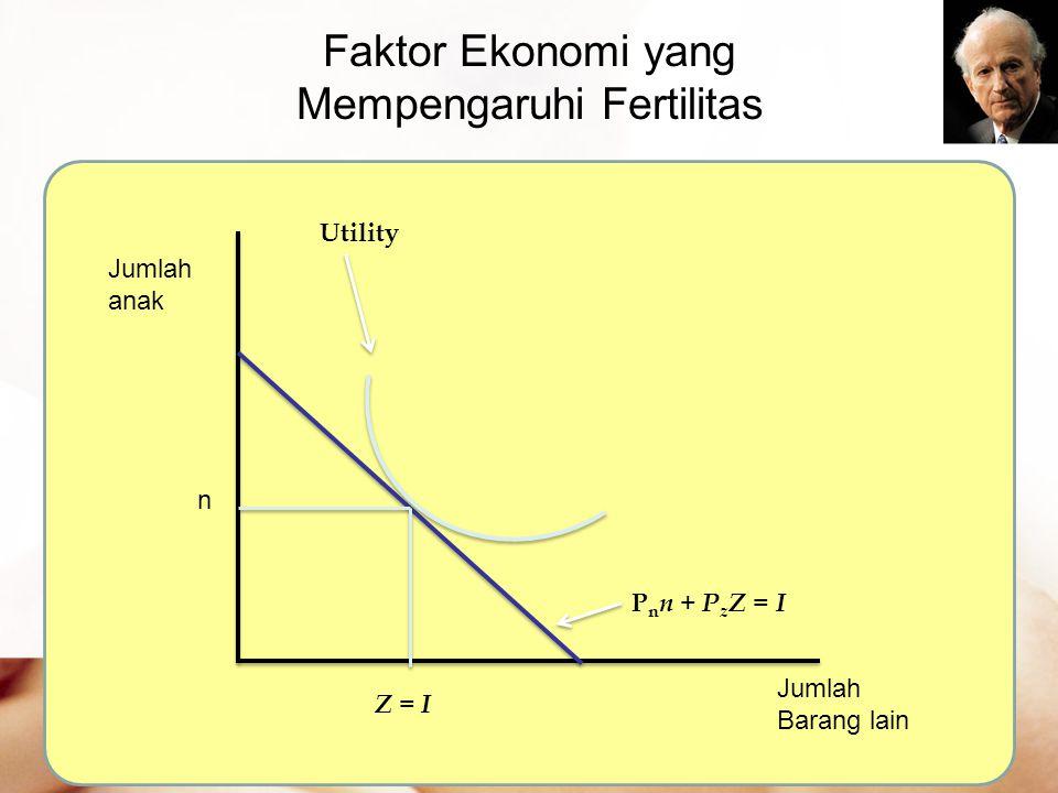 Mempengaruhi Fertilitas