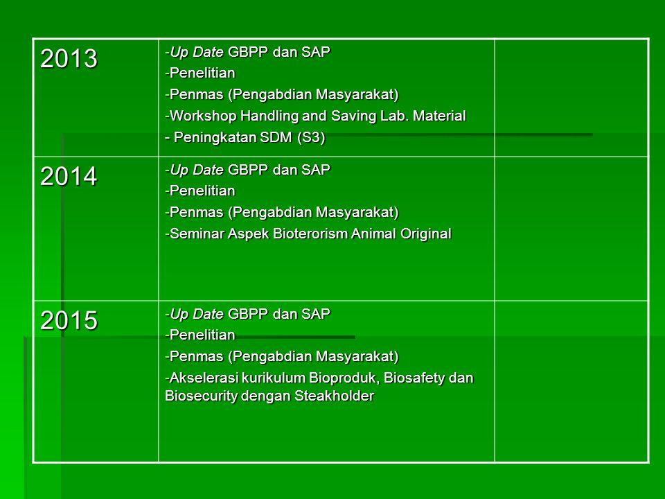 2013 2014 2015 Up Date GBPP dan SAP Penelitian