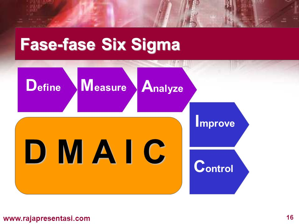 Fase-fase Six Sigma Define Measure Analyze Improve D M A I C Control