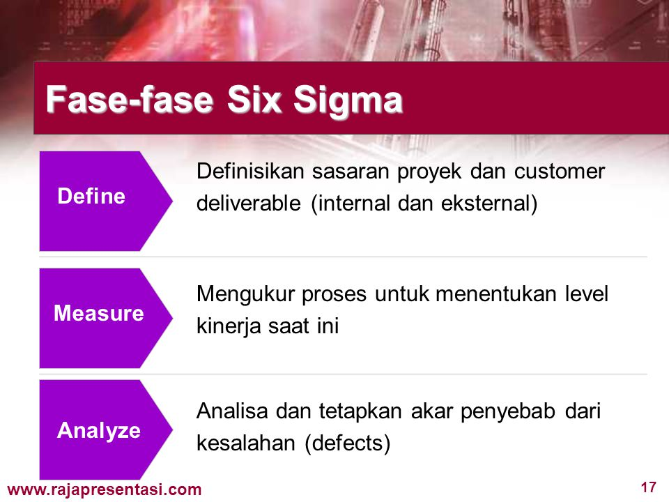 Fase-fase Six Sigma Definisikan sasaran proyek dan customer deliverable (internal dan eksternal) Define.