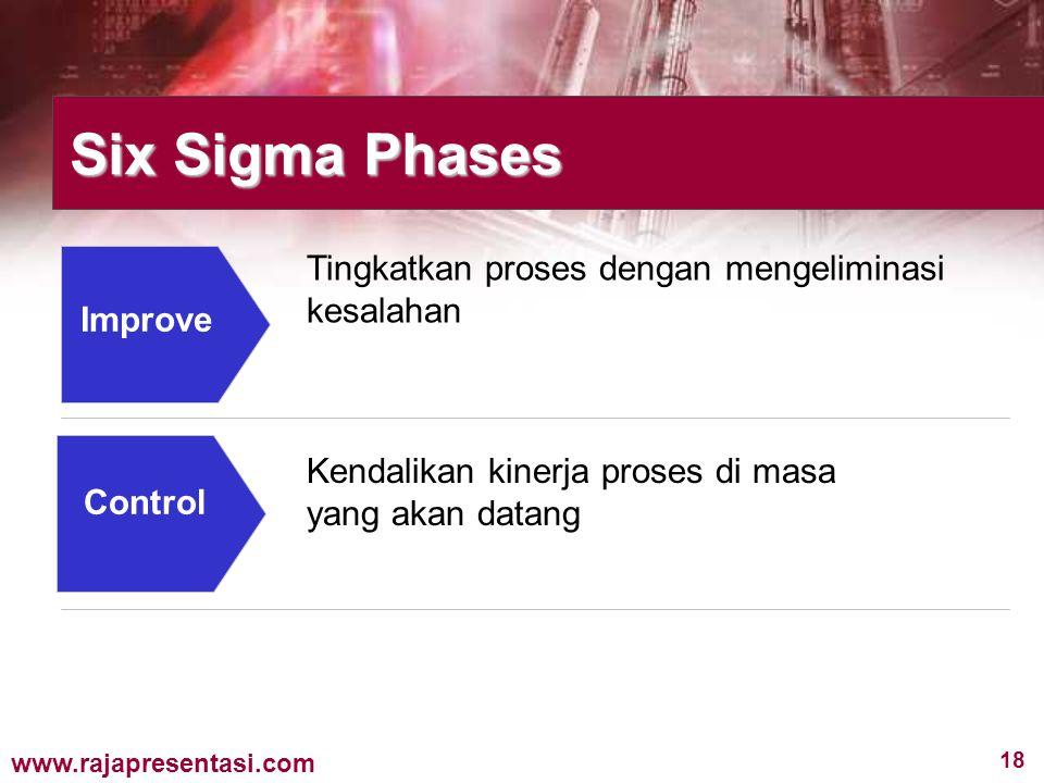 Six Sigma Phases Tingkatkan proses dengan mengeliminasi kesalahan