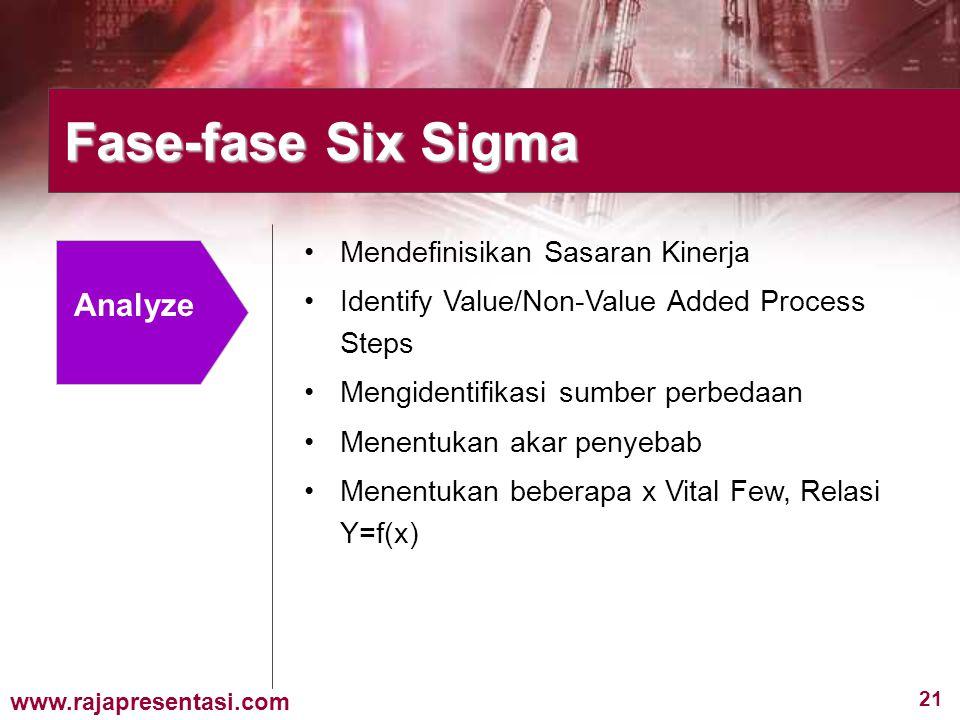 Fase-fase Six Sigma Analyze Mendefinisikan Sasaran Kinerja
