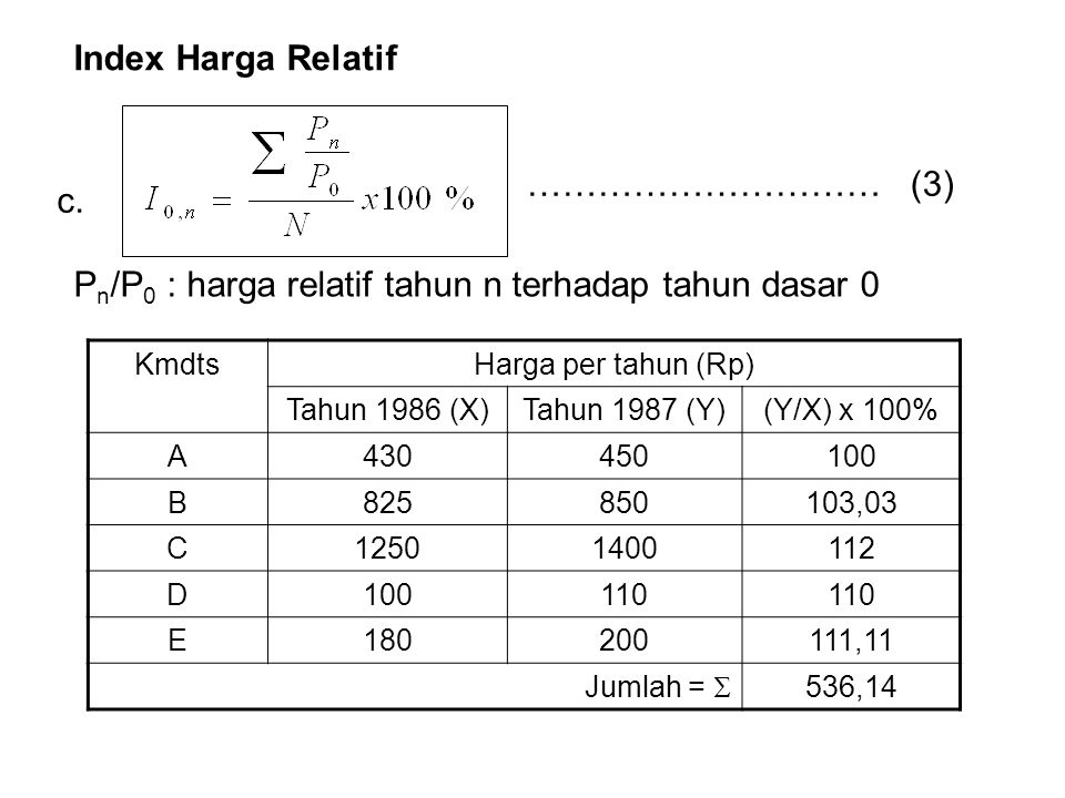 Pn/P0 : harga relatif tahun n terhadap tahun dasar 0