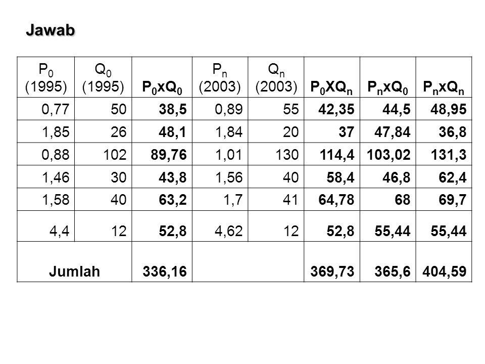 Jawab P0 (1995) Q0 (1995) P0xQ0 Pn (2003) Qn (2003) P0XQn PnxQ0 PnxQn