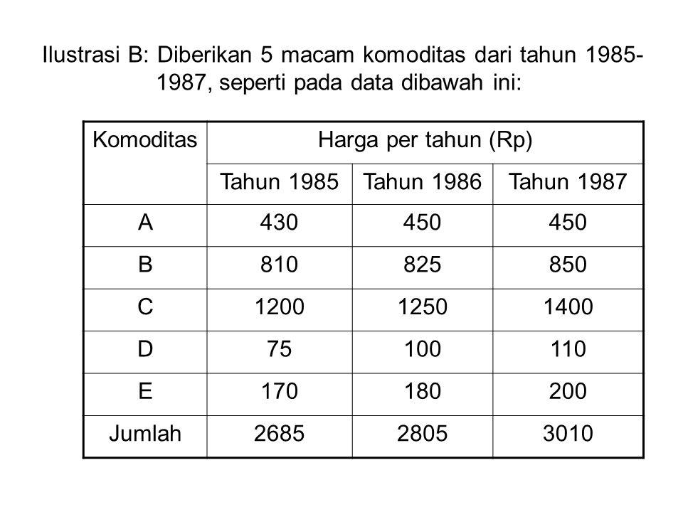 Ilustrasi B: Diberikan 5 macam komoditas dari tahun 1985-1987, seperti pada data dibawah ini: