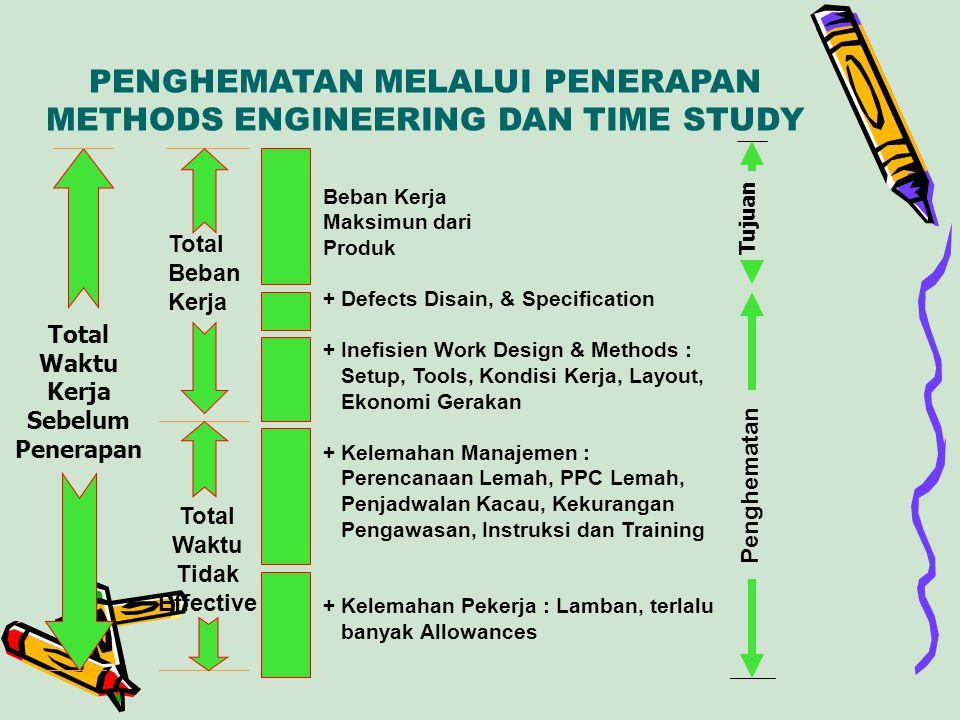 PENGHEMATAN MELALUI PENERAPAN METHODS ENGINEERING DAN TIME STUDY