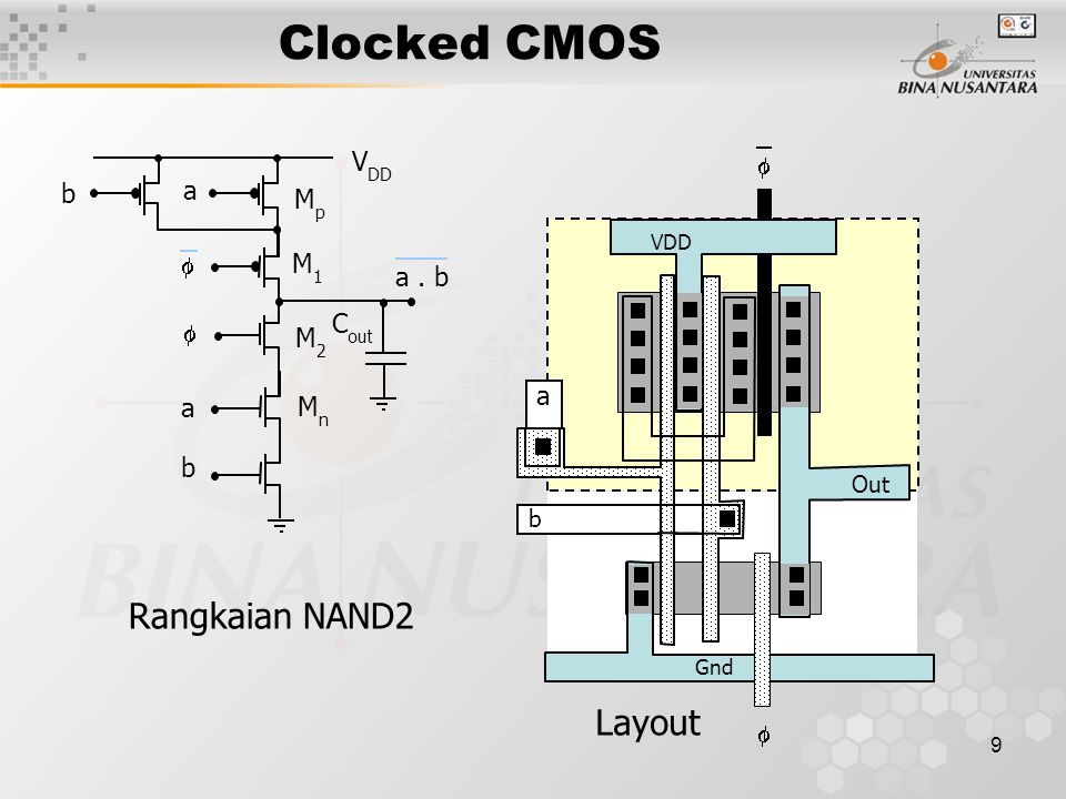 Clocked CMOS Rangkaian NAND2 Layout VDD Mp  M1 a . b Cout M2 a Mn b