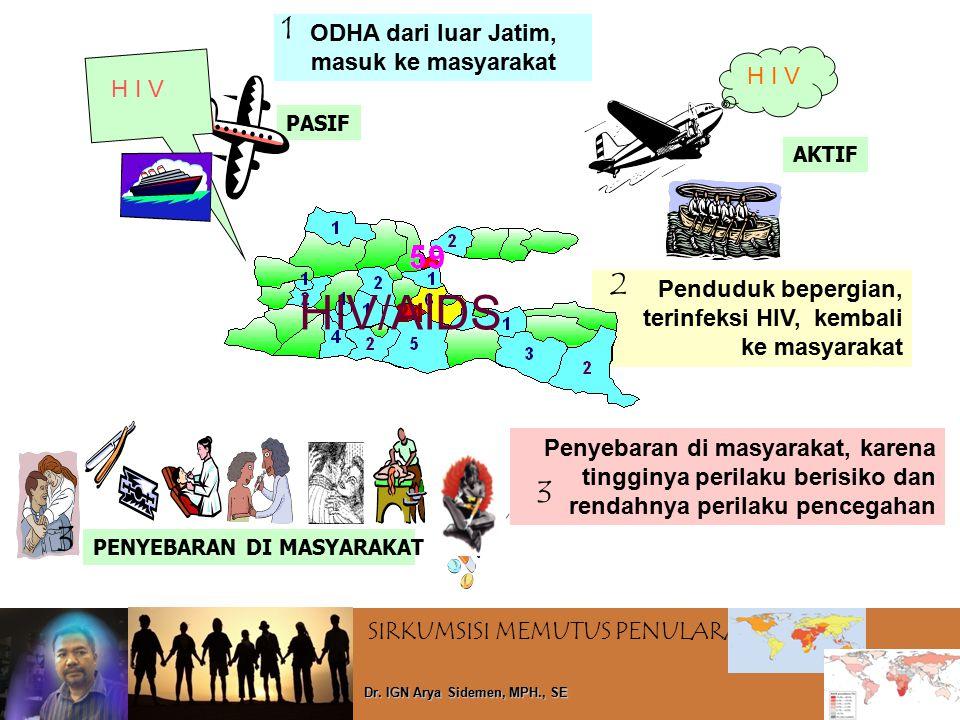 HIV/AIDS 3 1 2 3 ODHA dari luar Jatim, masuk ke masyarakat H I V H I V