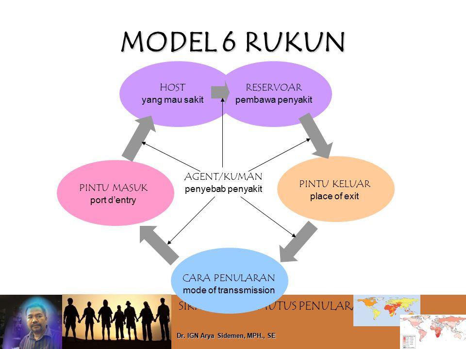 MODEL 6 RUKUN HOST AGENT/KUMAN RESERVOAR PINTU KELUAR PINTU MASUK