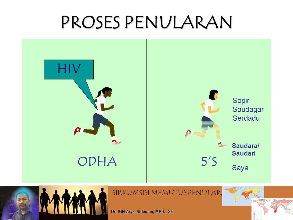 PROSES PENULARAN HIV ODHA 5'S Sopir Saudagar Serdadu Saya Saudara/