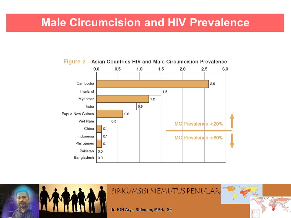 Male Circumcision and HIV Prevalence