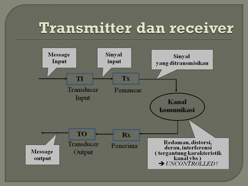 Transmitter dan receiver